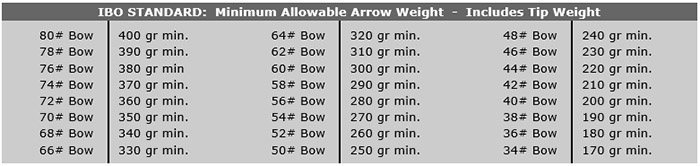 Arrow Point Weight Chart